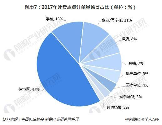 图表7:2017年外卖点餐订单量场景占比(单位:%)