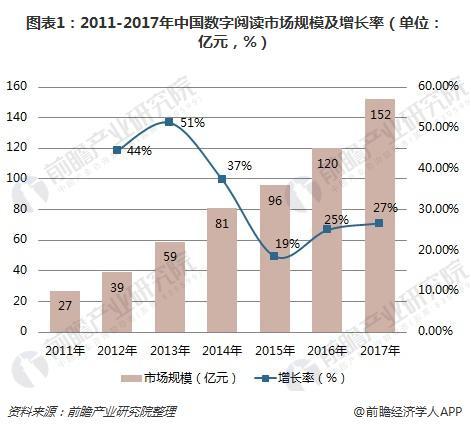 图表1:2011-2017年中国数字阅读市场规模及增长率(单位:亿元,%)