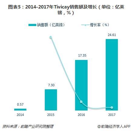 图表5:2014-2017年Tivicay销售额及增长(单位:亿英镑,%)
