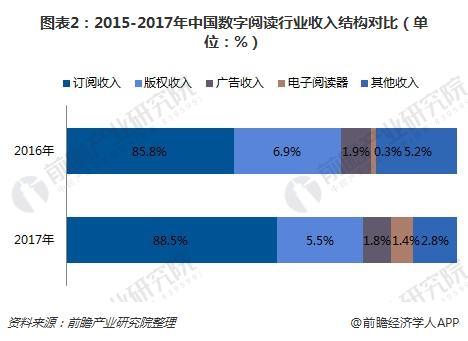 图表2:2015-2017年中国数字阅读行业收入结构对比(单位:%)