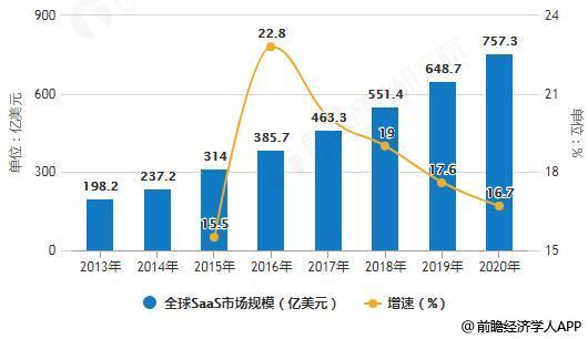2013-2020年全球SaaS市场规模统计及增长情况预测
