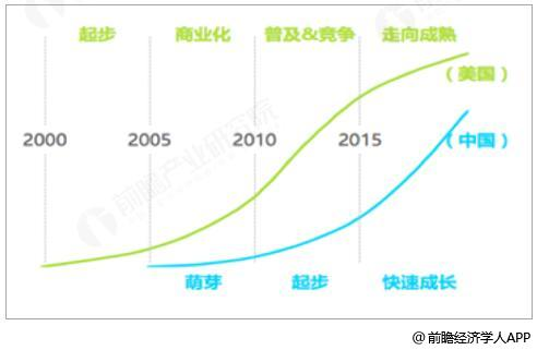 中美SaaS产业发展阶段对比情况