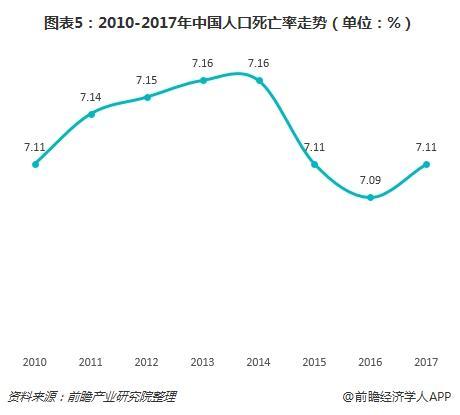 图表5:2010-2017年中国人口死亡率走势(单位:%)