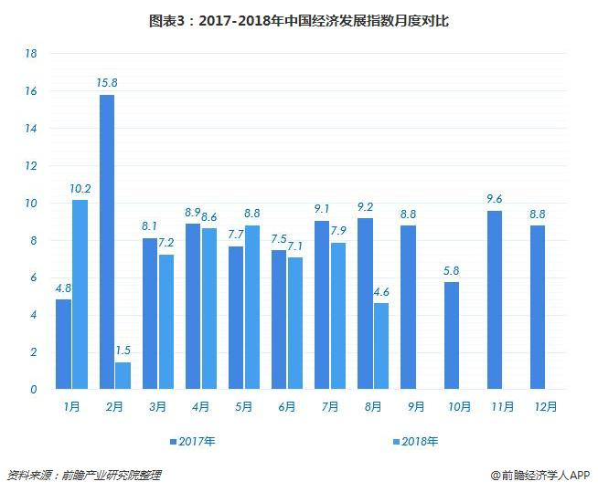 图表3:2017-2018年中国经济发展指数月度对比