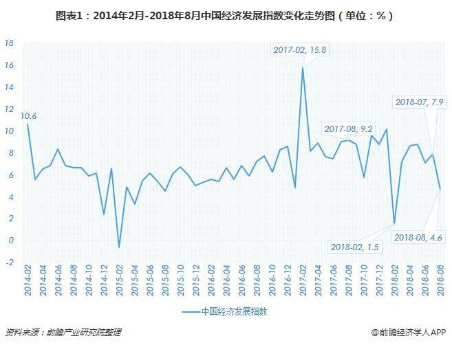 图表1:2014年2月-2018年8月中国经济发展指数变化走势图(单位:%)