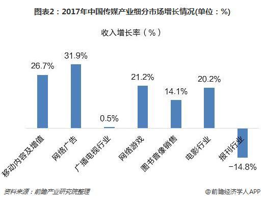 图表2:2017年中国传媒产业细分市场增长情况(单位:%)
