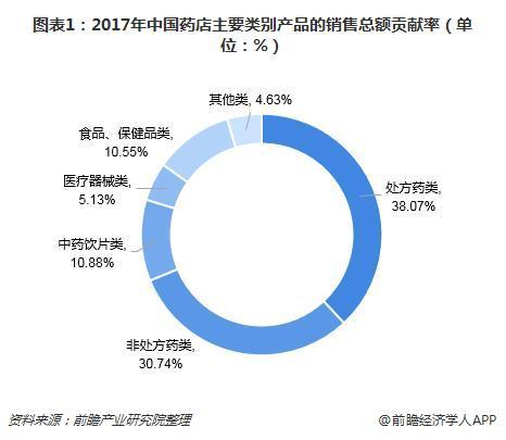 图表1:2017年中国药店主要类别产品的销售总额贡献率(单位:%)