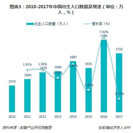 图表3:2010-2017年中国出生人口数量及增速(单位:万人,%)