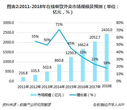 图表2:2011-2018年在线餐饮外卖市场规模及预测(单位:亿元,%)