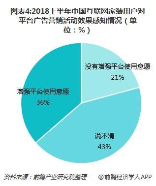 图表4:2018上半年中国互联网家装用户对平台广告营销活动效果感知情况(单位:%)
