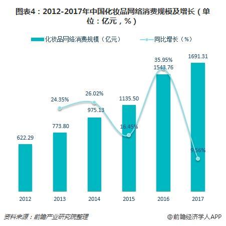 图表4:2012-2017年中国化妆品网络消费规模及增长(单位:亿元,%)