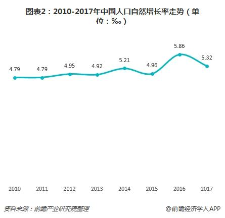 图表2:2010-2017年中国人口自然增长率走势(单位:‰)