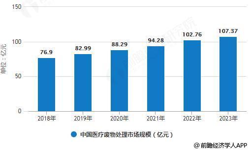 2018-2023年中国医疗废物处理市场规模统计情况及预测