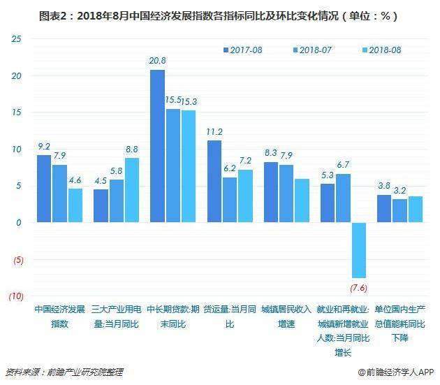 图表2:2018年8月中国经济发展指数各指标同比及环比变化情况(单位:%)