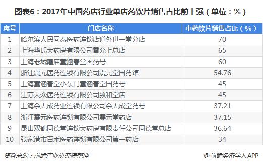 图表6:2017年中国药店行业单店药饮片销售占比前十强(单位:%)