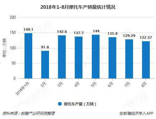 2018年1-8月摩托车产销量统计情况