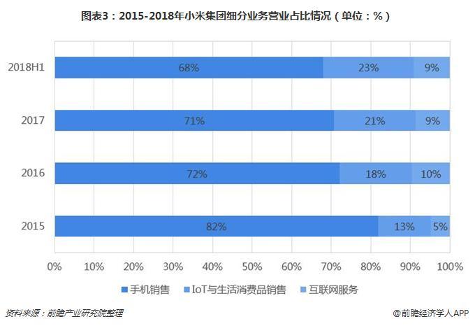 图表3:2015-2018年小米集团细分业务营业占比情况(单位:%)