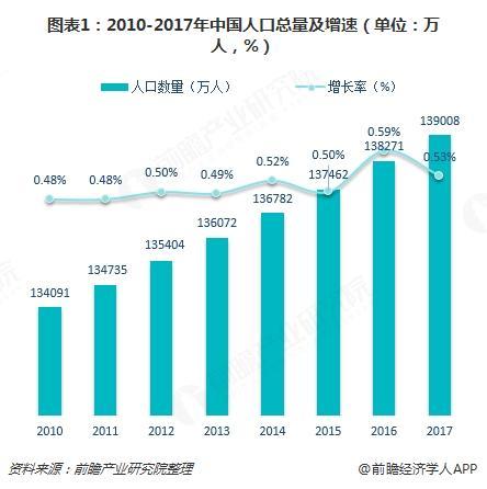 图表1:2010-2017年中国人口总量及增速(单位:万人,%)