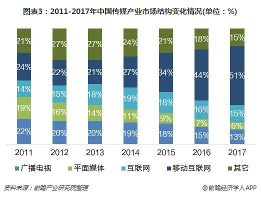 图表3:2011-2017年中国传媒产业市场结构变化情况(单位:%)