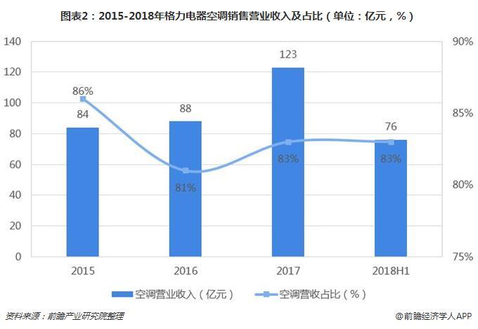 图表2:2015-2018年格力电器空调销售营业收入及占比(单位:亿元,%)