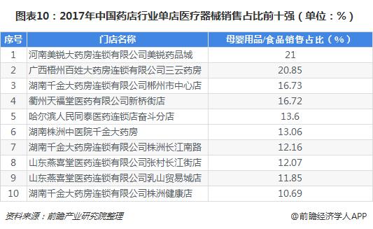 图表10:2017年中国药店行业单店医疗器械销售占比前十强(单位:%)