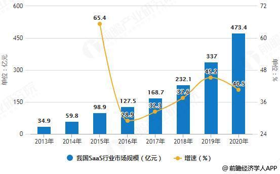 2013-2020年我国SaaS行业市场规模统计及增长情况预测