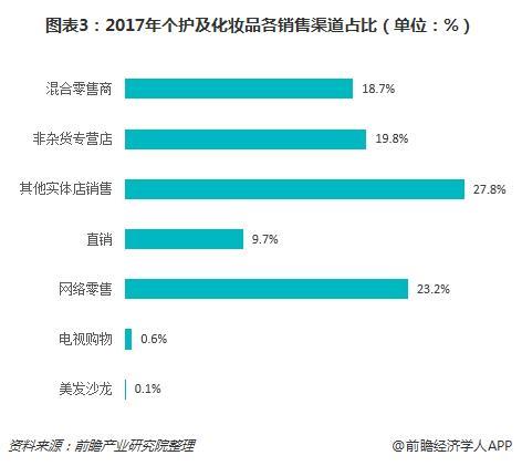 图表3:2017年个护及化妆品各销售渠道占比(单位:%)