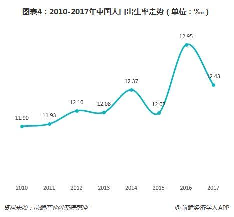 图表4:2010-2017年中国人口出生率走势(单位:‰)