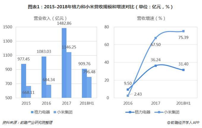 图表1:2015-2018年格力和小米营收规模和增速对比(单位:亿元,%)
