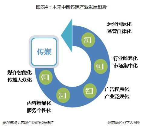 图表4:未来中国传媒产业发展趋势