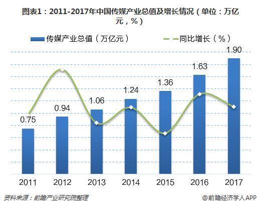 图表1:2011-2017年中国传媒产业总值及增长情况(单位:万亿元,%)
