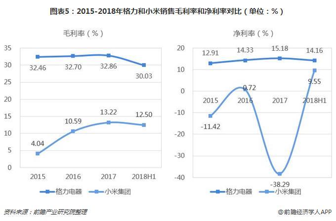 图表5:2015-2018年格力和小米销售毛利率和净利率对比(单位:%)
