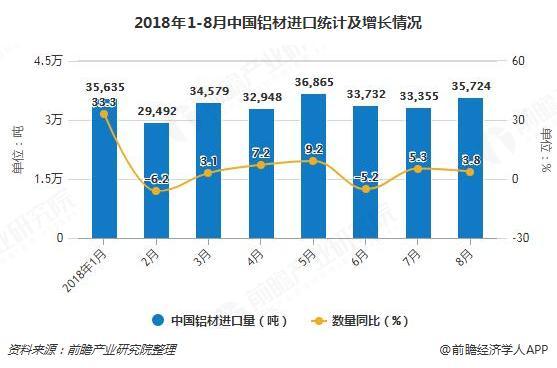 2018年1-8月中国铝材进口统计及增长情况