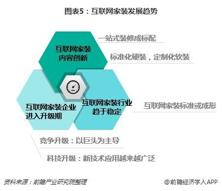 图表5:互联网家装发展趋势