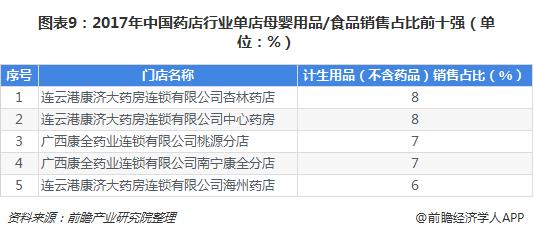 图表9:2017年中国药店行业单店母婴用品/食品销售占比前十强(单位:%)