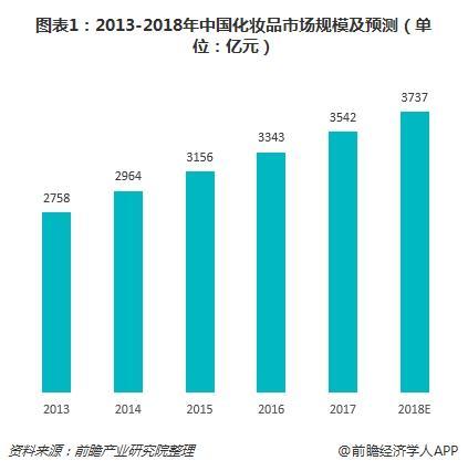 图表1:2013-2018年中国化妆品市场规模及预测(单位:亿元)