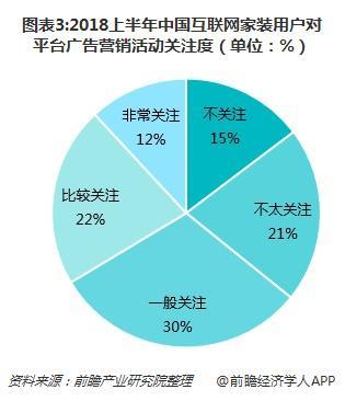图表3:2018上半年中国互联网家装用户对平台广告营销活动关注度(单位:%)