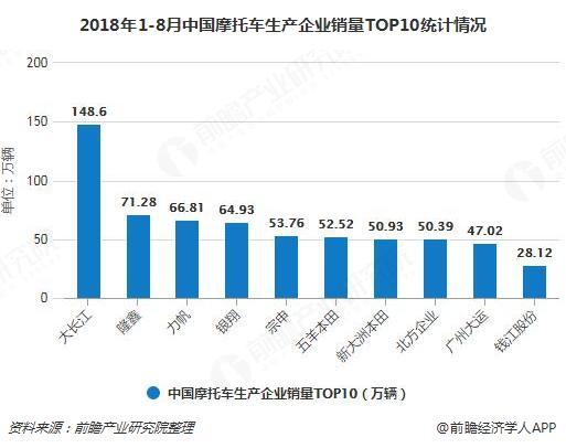2018年1-8月中国摩托车生产企业销量TOP10统计情况