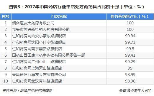图表3:2017年中国药店行业单店处方药销售占比前十强(单位:%)