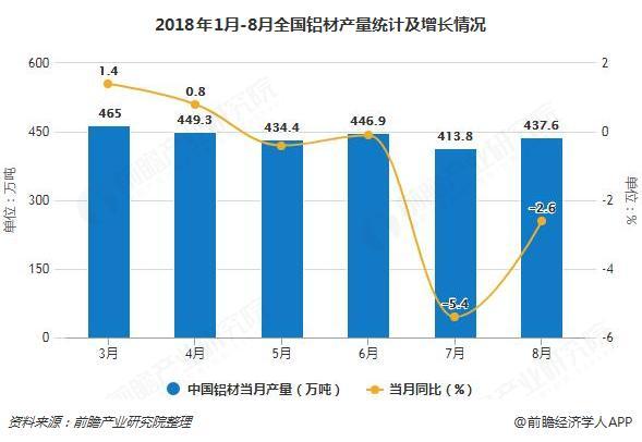 2018年1月-8月全国铝材产量统计及增长情况