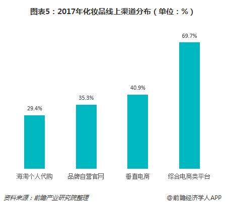 图表5:2017年化妆品线上渠道分布(单位:%)