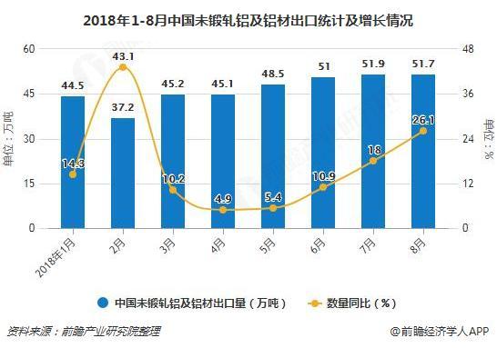 2018年1-8月中国未锻轧铝及铝材出口统计及增长情况