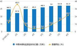 8月全国<em>铝</em><em>材</em>产量有所回升 月度产量为437.6万吨
