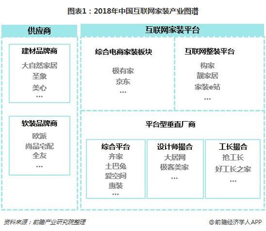 图表1:2018年中国互联网家装产业图谱