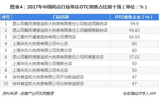图表4:2017年中国药店行业单店OTC销售占比前十强(单位:%)