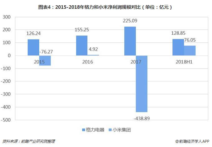 图表4:2015-2018年格力和小米净利润规模对比(单位:亿元)