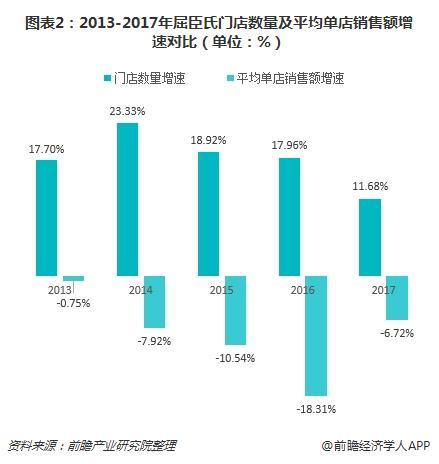 图表2:2013-2017年屈臣氏门店数量及平均单店销售额增速对比(单位:%)