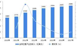 2018年全球卫星产业现状分析 卫星发射业提效未增收