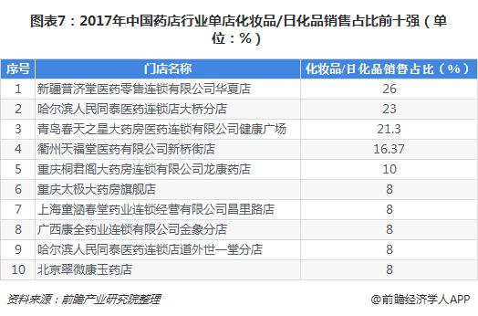 图表7:2017年中国药店行业单店化妆品/日化品销售占比前十强(单位:%)