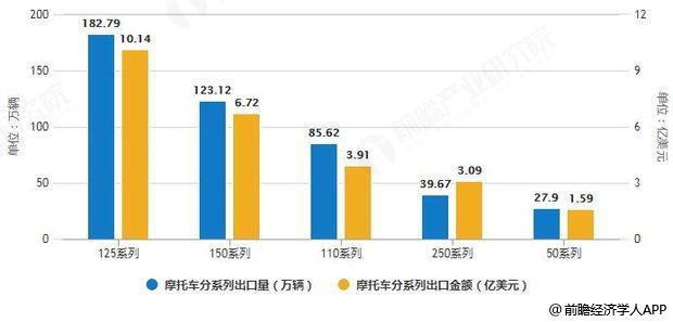 2018年1-8月摩托车分系列出口统计及增长情况